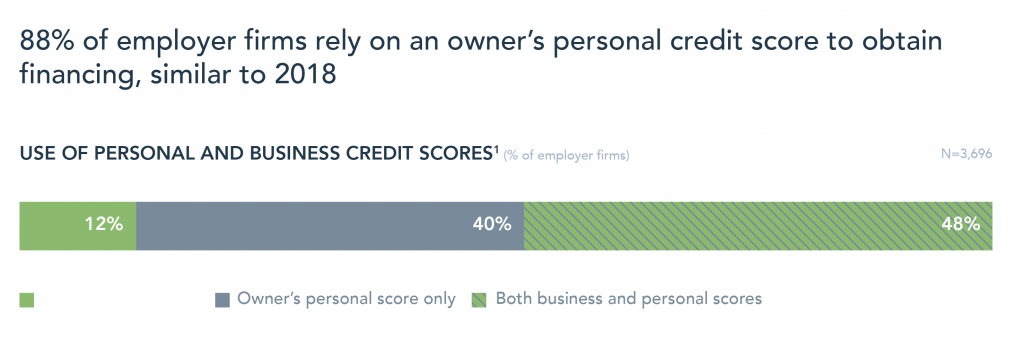 Use of personal and business credit score